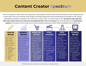 Infographic of Content Creator Spectrum