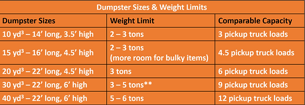dumpster sizes weight limits.png