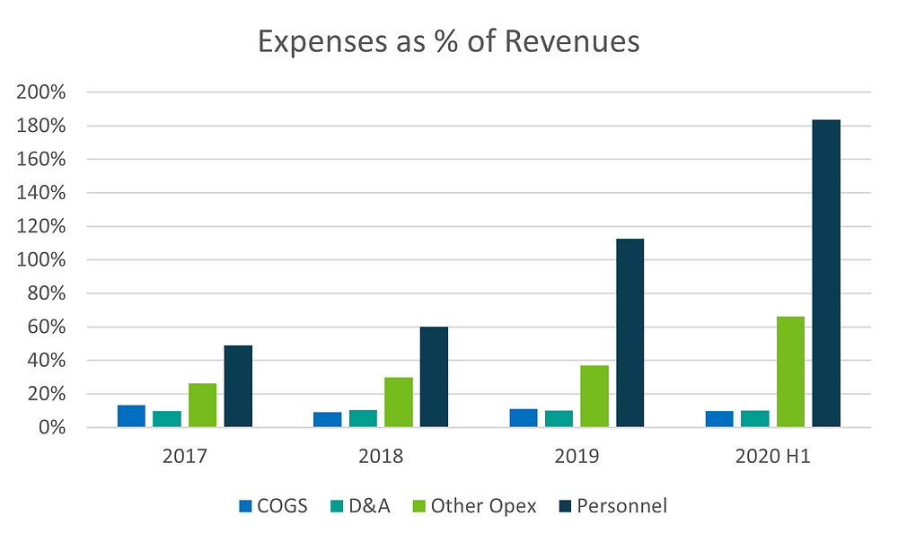 Exasol Expenses as % of Revenues