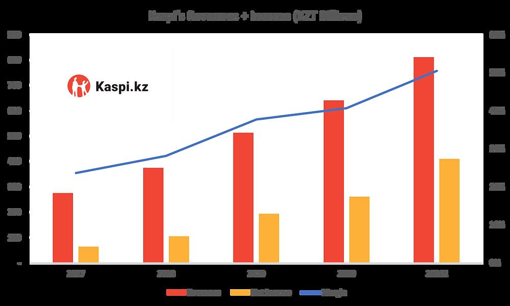 Kaspi Financials Overview