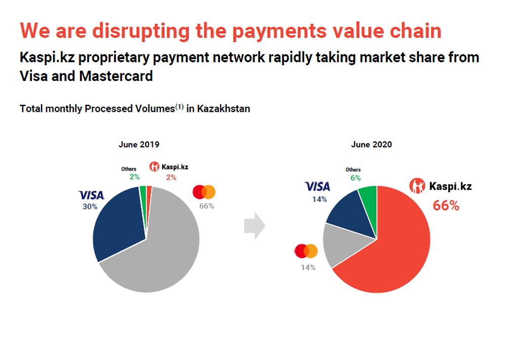 Kaspi Proprietary Payment Network