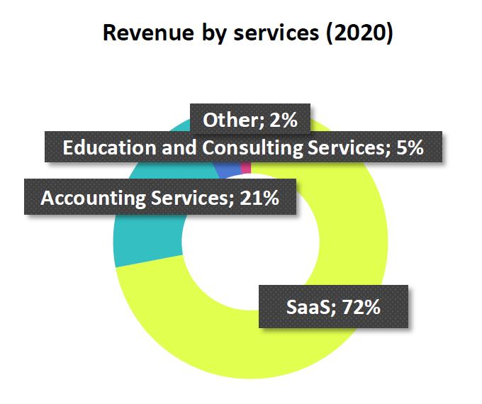 Admicom Revenue by Service