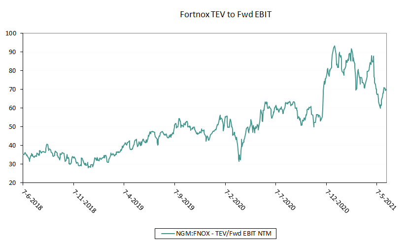 Fortnox historic valuation