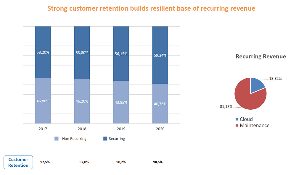 Epsilon Net recurring revenues and churn