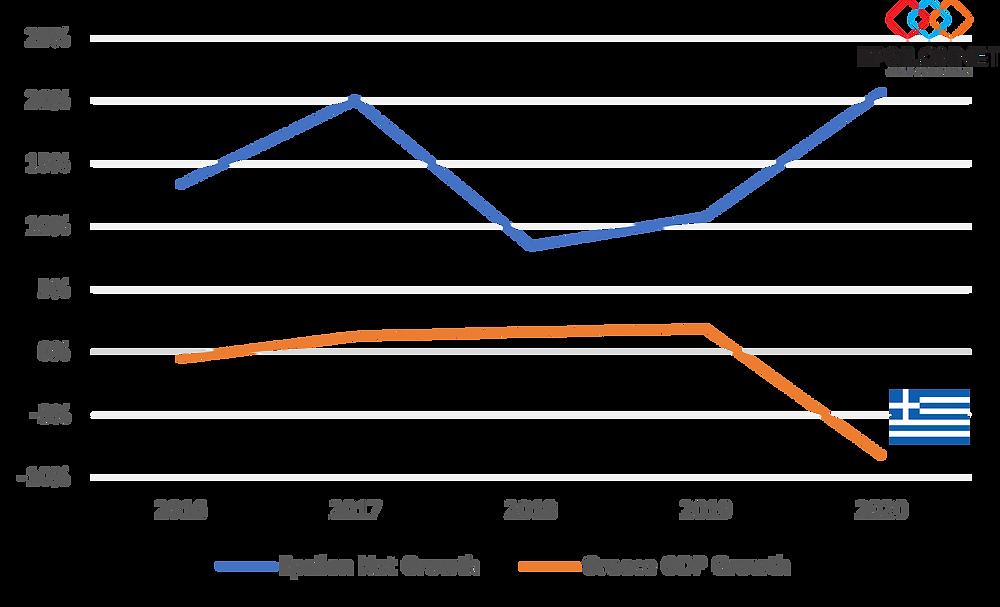 Epsilon Net and Greece growth