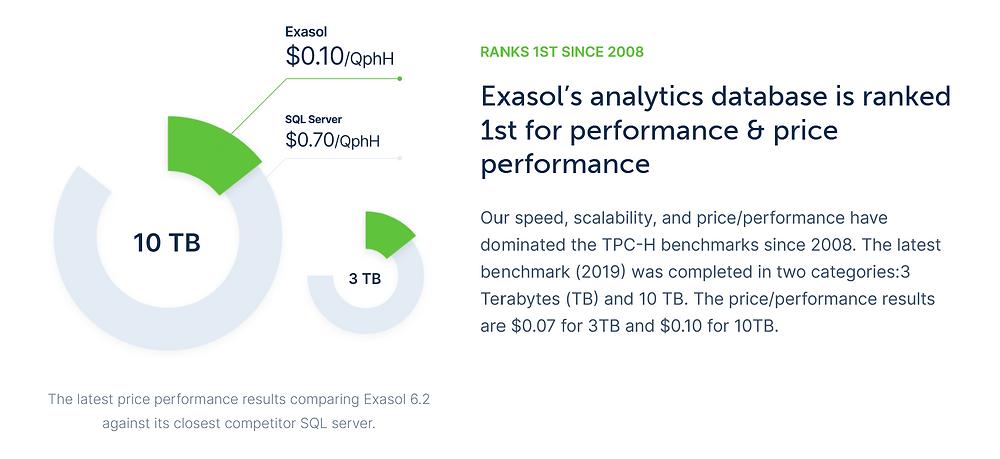 Exasol Database Performance