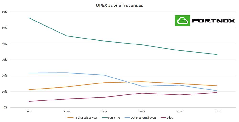Fortnox OPEX as % of revenues