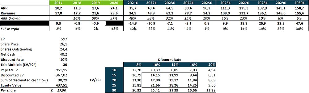 Exasol 10-year Valuation