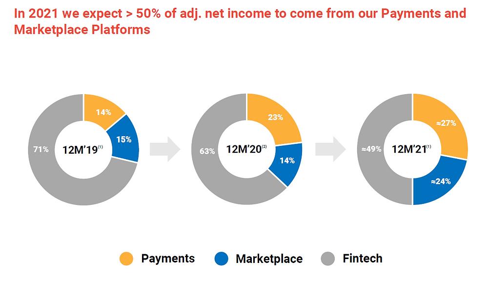 Kaspi Net Income Diversification