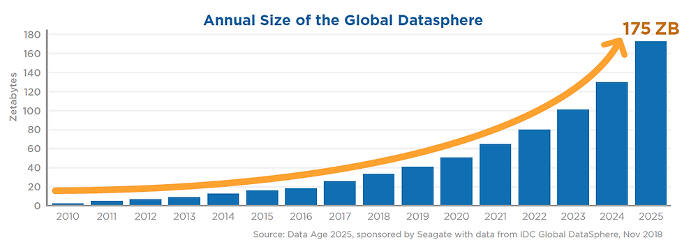 DBMS Growth in Data