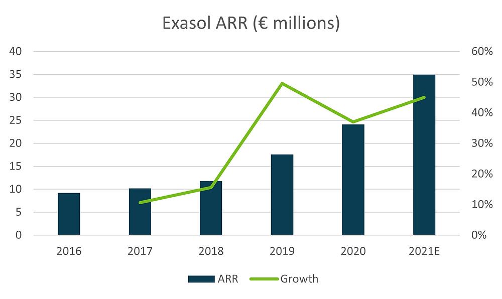 Exasol ARR Growth