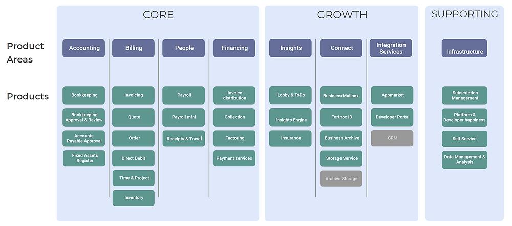Fortnox Business Model