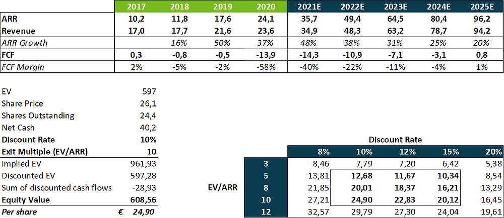 Exasol 5-year Valuation