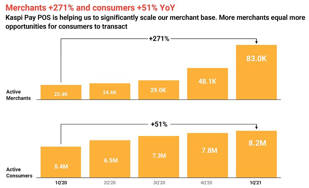 Kaspi Merchant and Consumer Growth