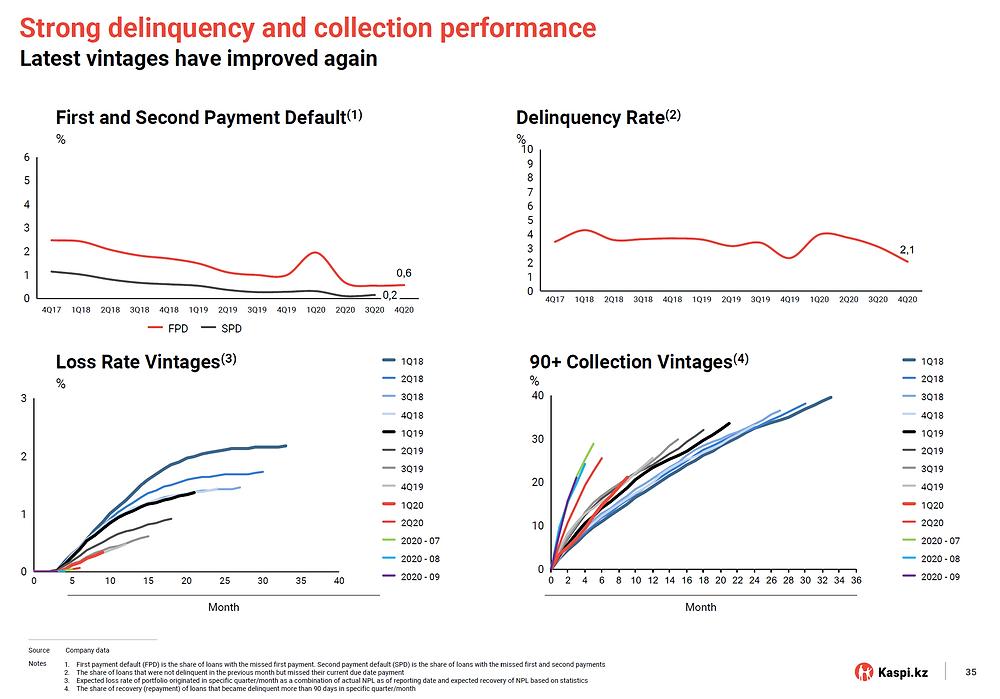 Kaspi Delinquency Rates