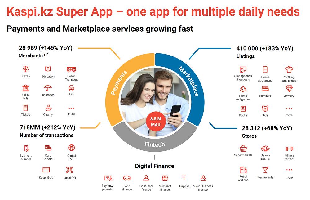 Kaspi Super App