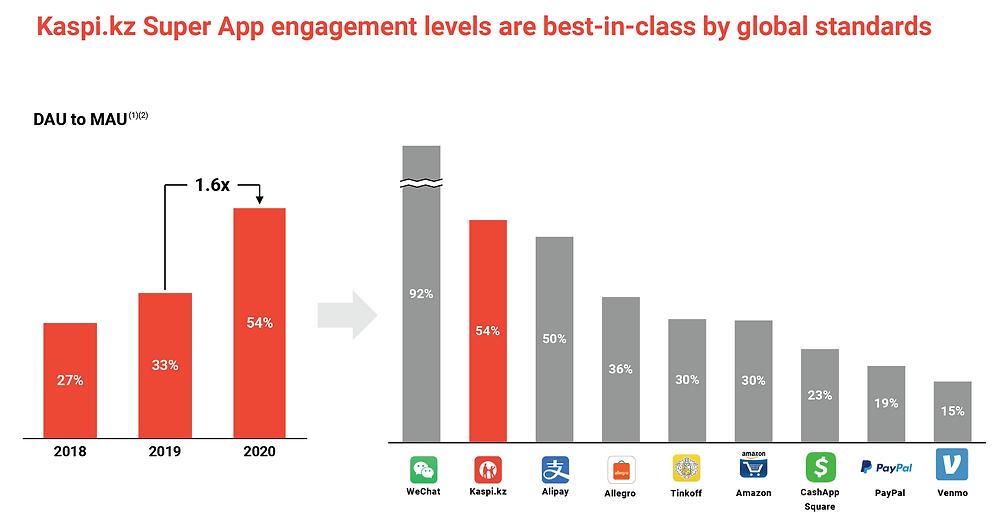 Kaspi Super App Engagement