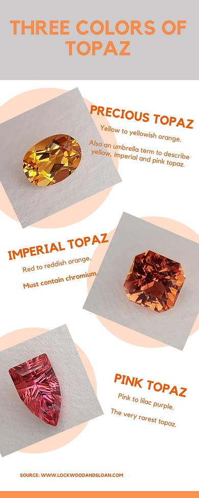 Color of Precious and Imperial Topaz