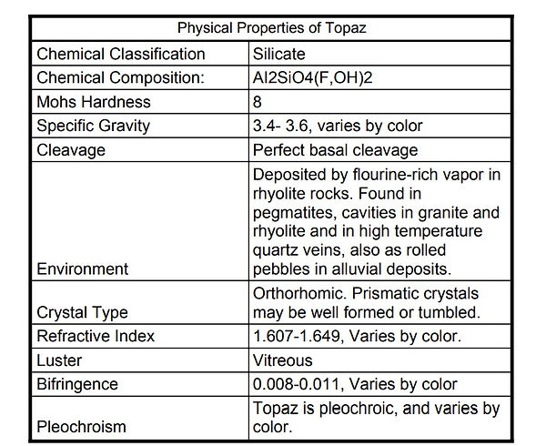 Physical Properties of Imperial Topaz