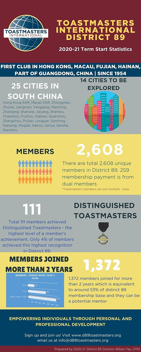 Toastmasters International District 89 (