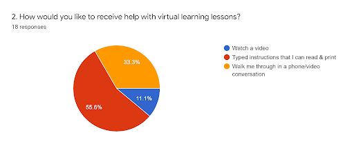 How parents would prefer to receive help in distance learning classrooms.