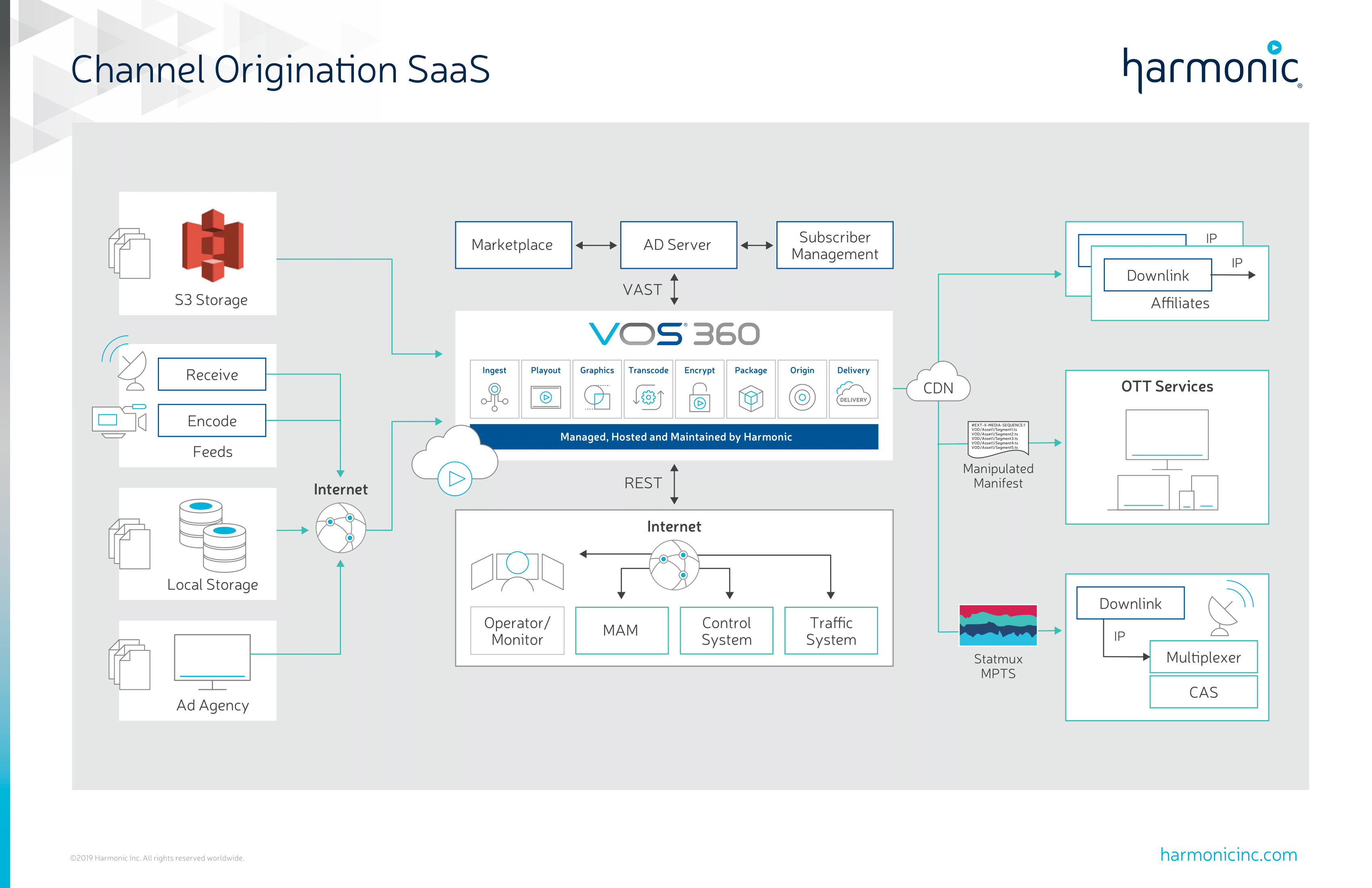 Channel Origination SaaS