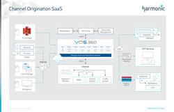 Channel Origination SaaS