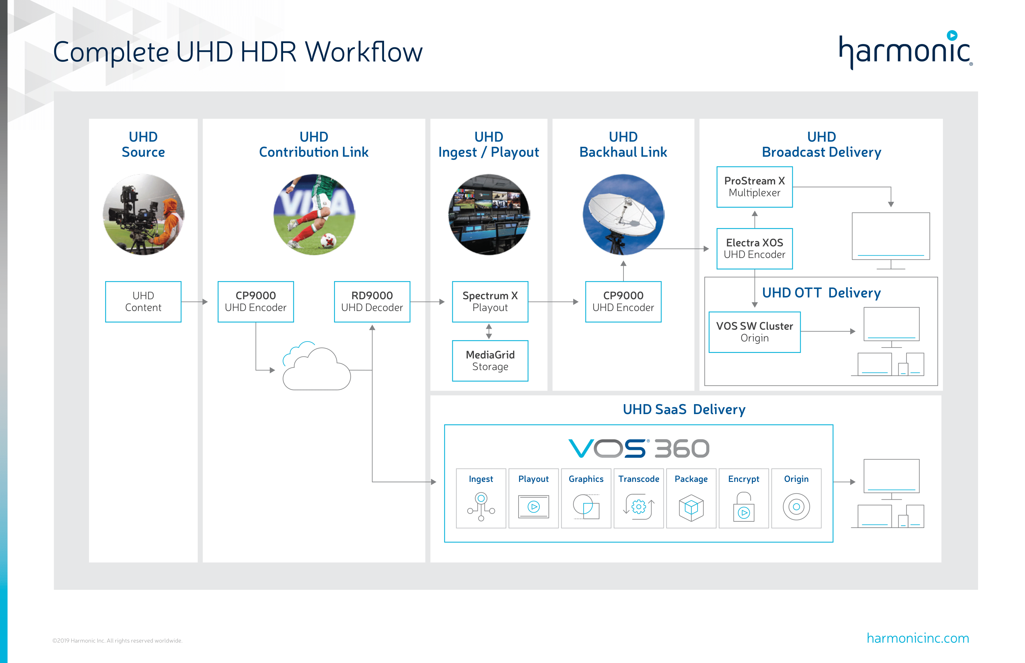 Complete UHD-HDR