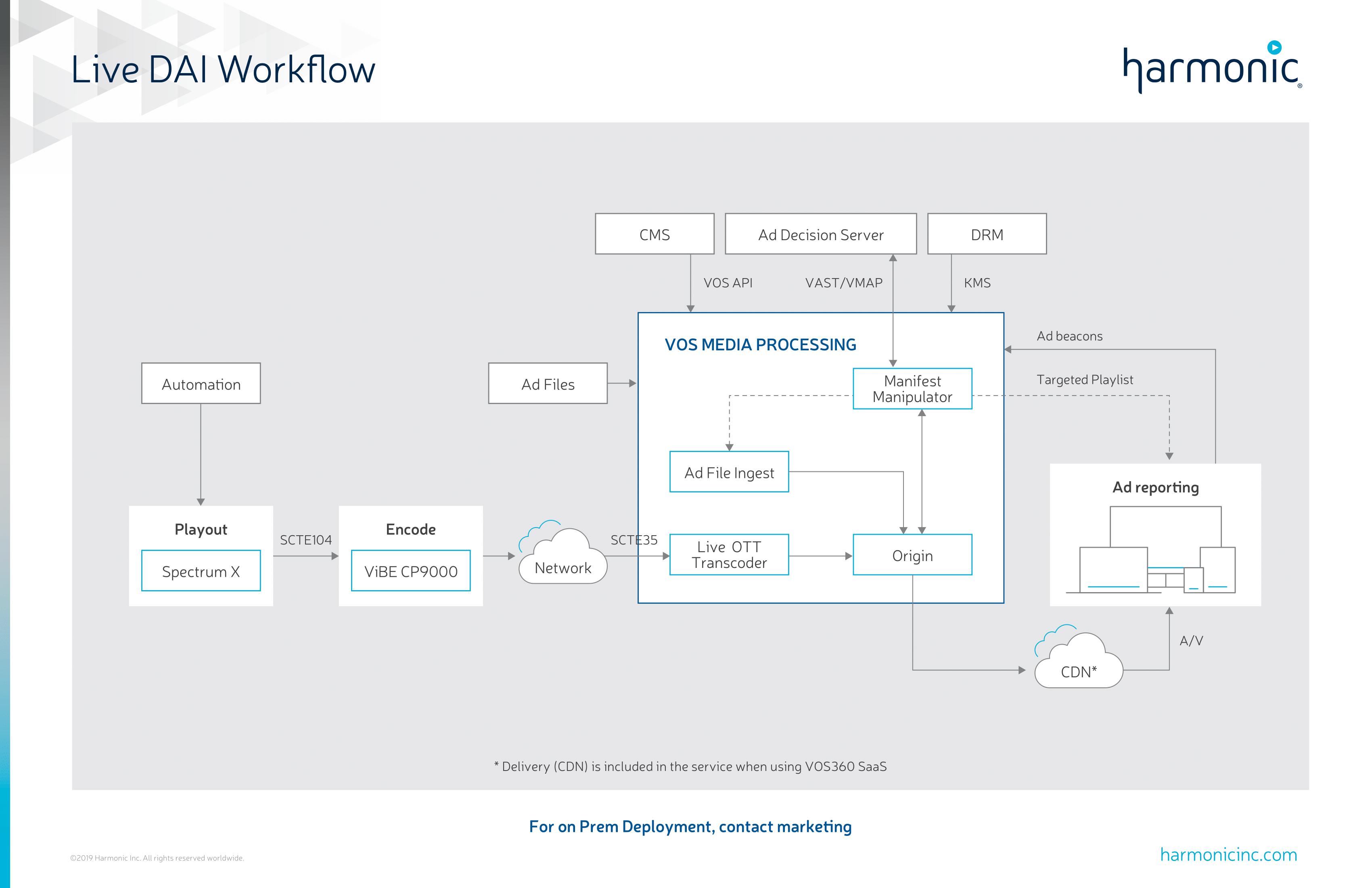 Live DAI Workflow