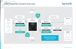 UHD Production System Overview.