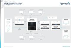 IP Studio Production