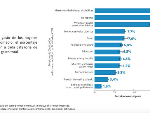 ¿En qué gastan la mayor parte de su presupuesto los hogares chilenos?