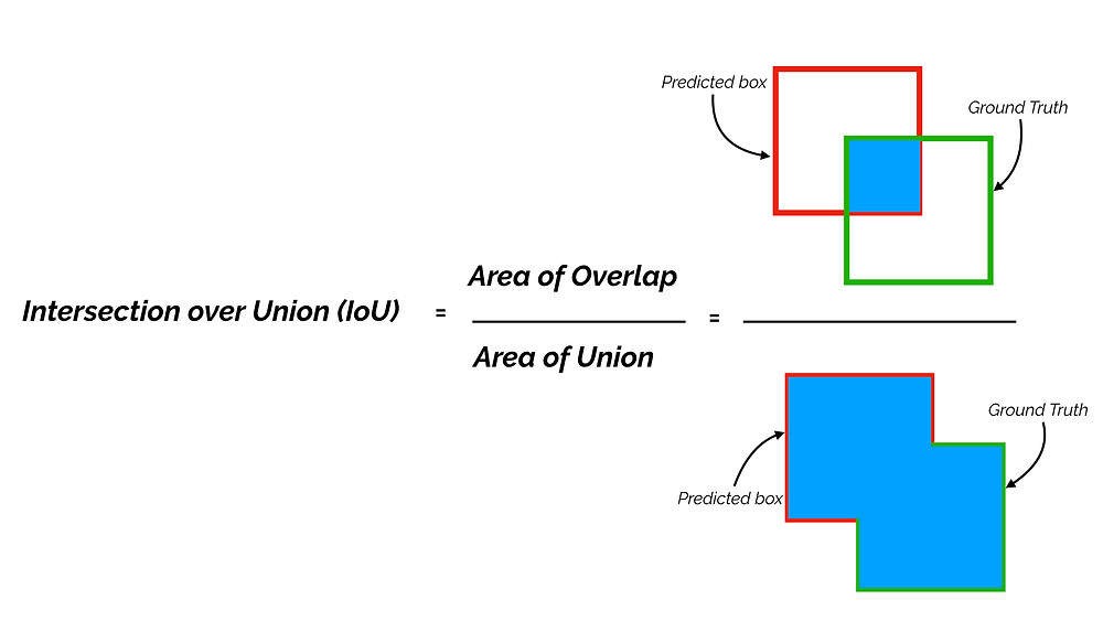 intersection over union (IoU)