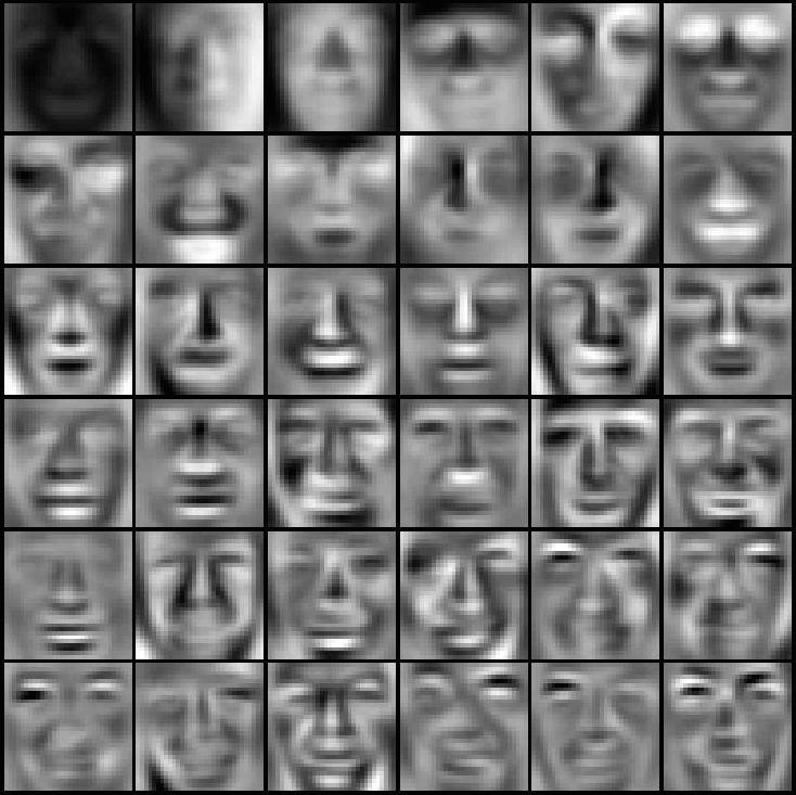 EigenFaces Face recognition