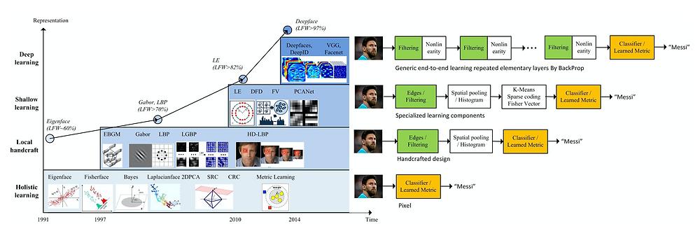 Face recognition evolution timeline