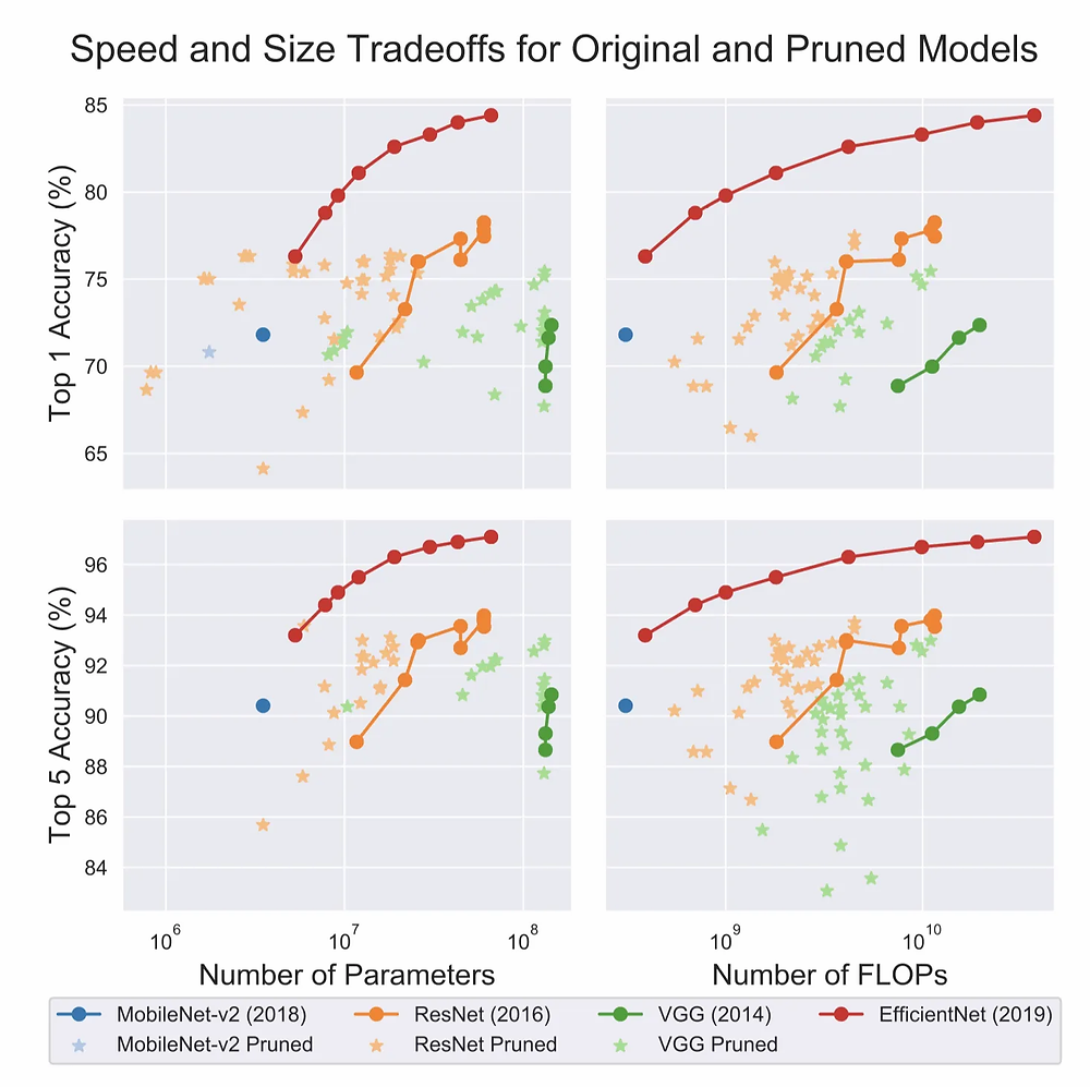 Speed and size tradeoff for original and pruned models [13]