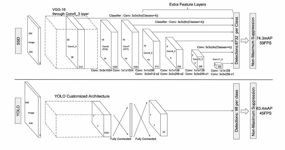SSD Architecture