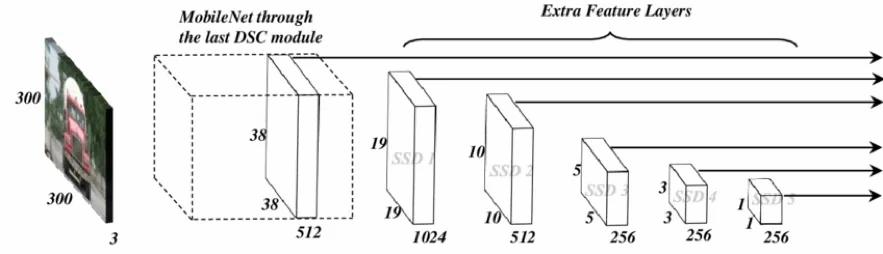 MobileNet architecture