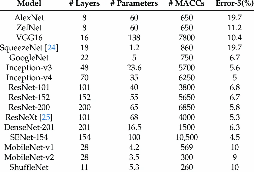 Complexity and accuracy of known convolutional neural network (CNN) networks. #Parameters and #MACCs are in order of millions in the above table [8]