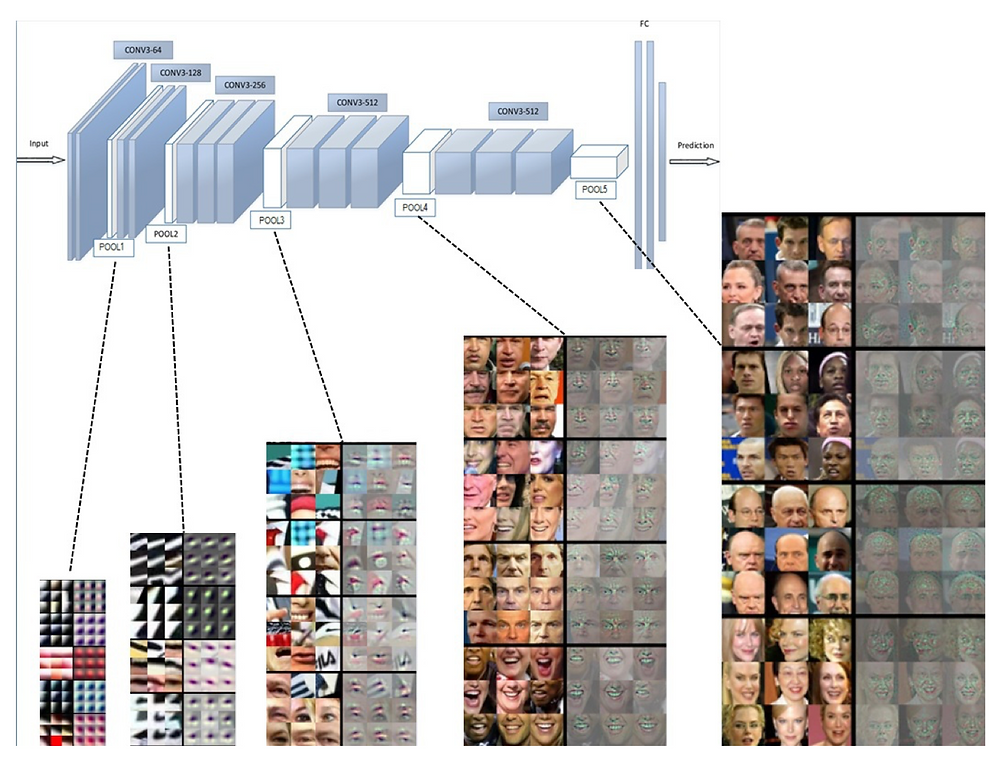 Feature vector that represents face in different layers if deep learning network