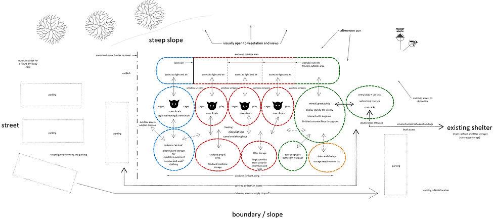 cats concept diagram.jpg