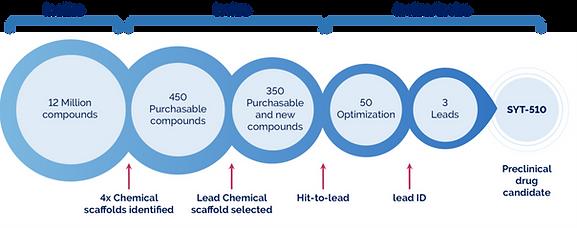 SERI design and development chart.png