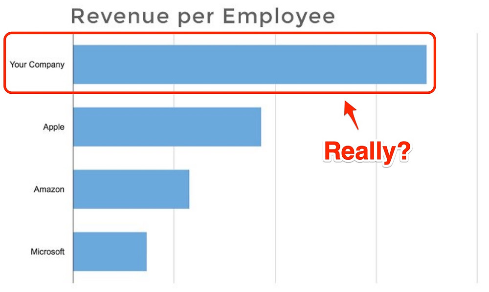 Make your revenue per employee realistic in your pitch deck financials slide