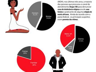 Infográfico: Violência religiosa na Bahia