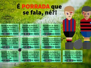 Infográfico traz números da violência no maior clássico do futebol da Bahia