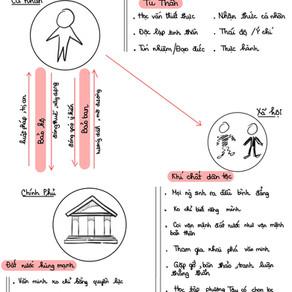 Tu Thân, Học vấn và Ý chí Dân Tộc
