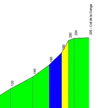 La Ganga Profile.png