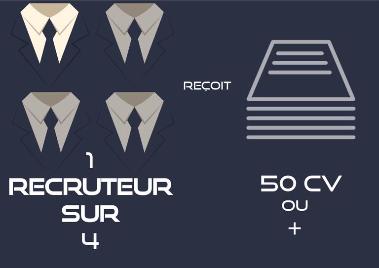 ratio-recruteur-cv