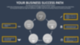 Business_Success_Path_with_MAL_Membershi