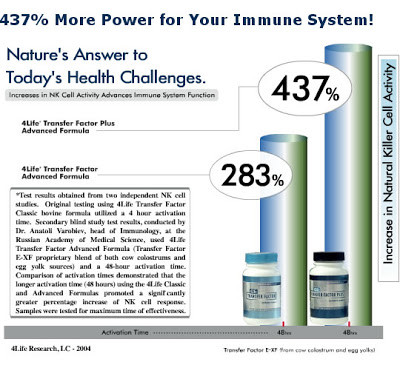 Improve Your Immune System | Holistic Healing | Holistic Nutrition